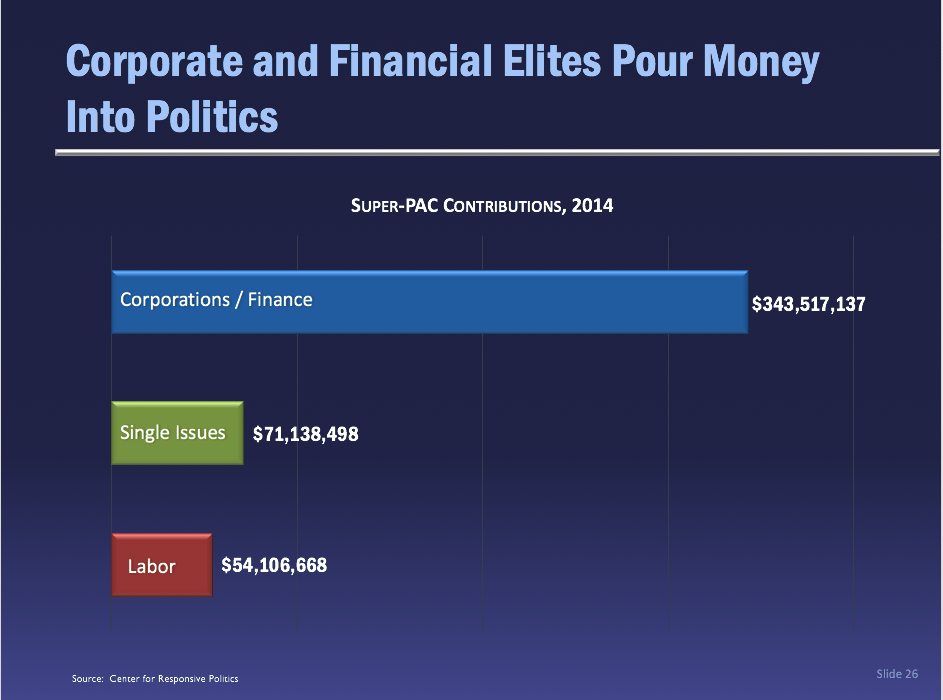 Super Pac Contributions in 2014: Corporations/Finance Dominate